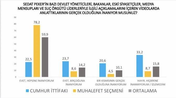 Avrasya Araştırma: Seçmenin yüzde 75'i Peker'in iddialarına inanıyor - Sayfa 4