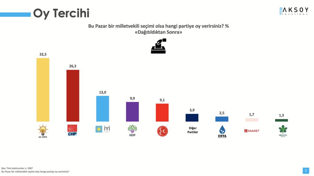 Bu pazar seçim olsa: Cumhur İttifakı yüzde 41.4, Millet İttifakı yüzde 41, HDP yüzde 9.9 - Sayfa 1