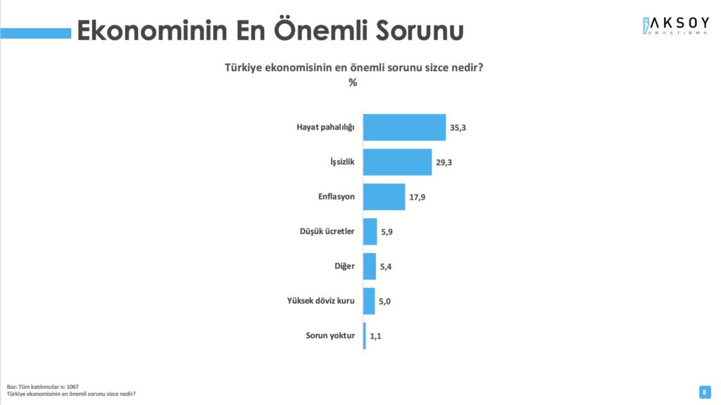 Bu pazar seçim olsa: Cumhur İttifakı yüzde 41.4, Millet İttifakı yüzde 41, HDP yüzde 9.9 - Sayfa 4