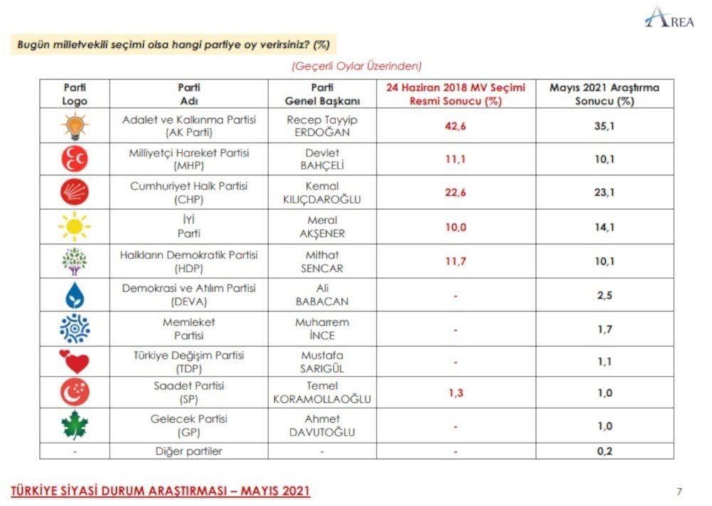 Anket sonucu: AK Parti + MHP yüzde 45,2 - Sayfa 1