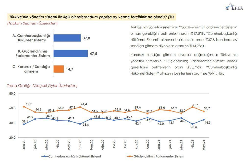 Anket sonucu: AK Parti + MHP yüzde 45,2 - Sayfa 2