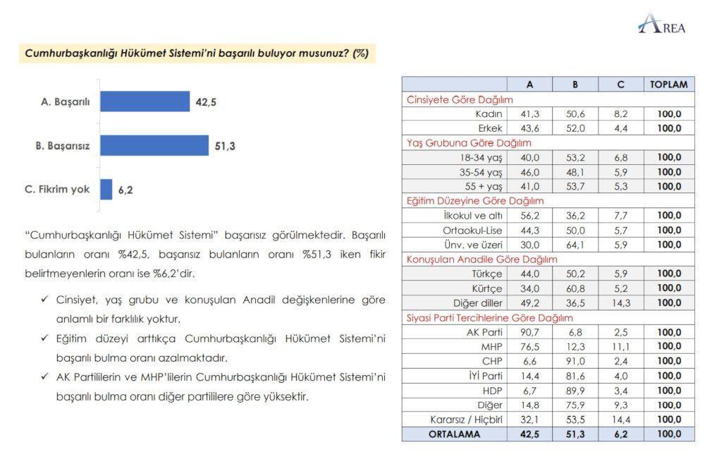 Anket sonucu: AK Parti + MHP yüzde 45,2 - Sayfa 3