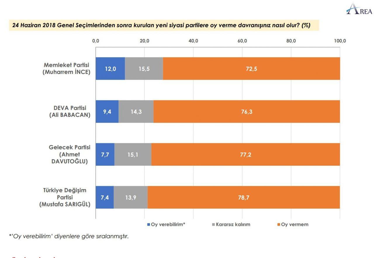 Anket sonucu: AK Parti + MHP yüzde 45,2 - Sayfa 4