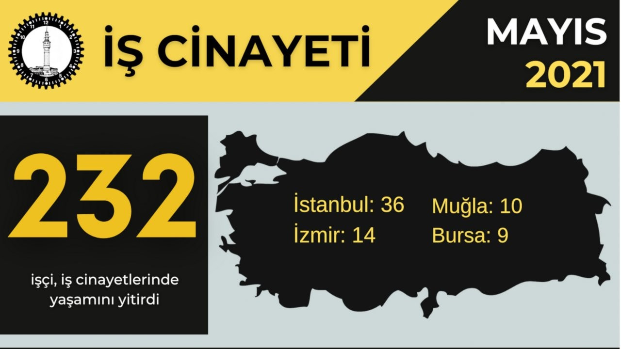 İSİG: 8 yılda en az 513 çocuk çalışırken öldü