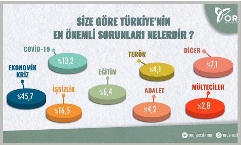 Özkiraz: AKP'ye yakın şirketin anketinde Erdoğan ilk kez kaybetti - Sayfa 2