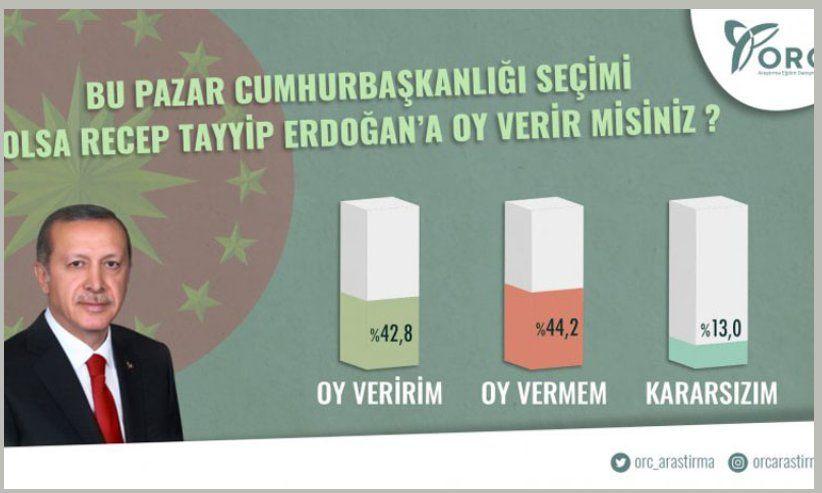 Özkiraz: AKP'ye yakın şirketin anketinde Erdoğan ilk kez kaybetti - Sayfa 7