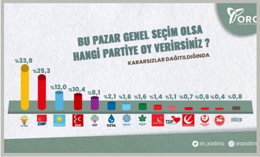 Özkiraz: AKP'ye yakın şirketin anketinde Erdoğan ilk kez kaybetti - Sayfa 8