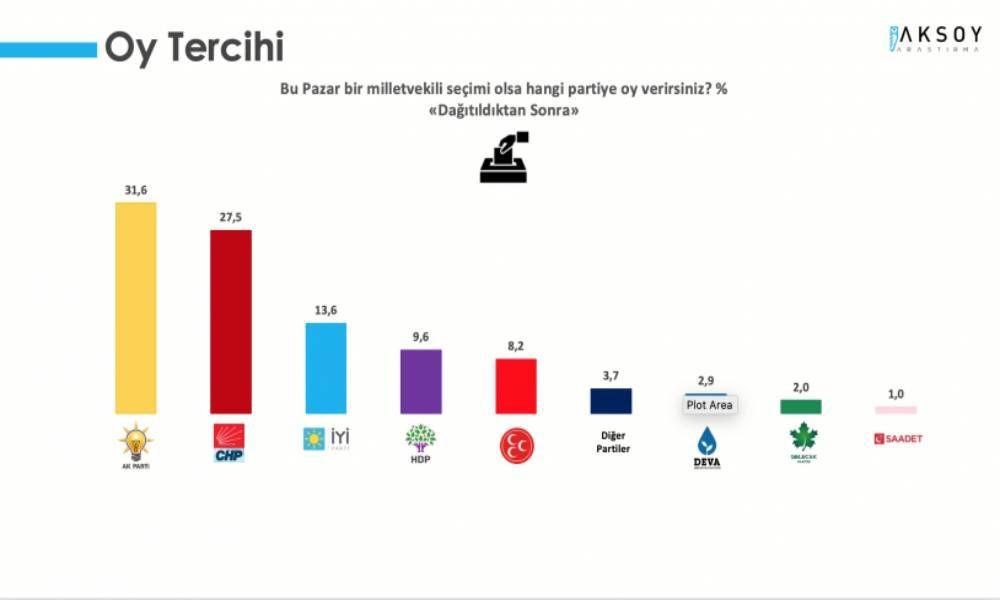 Aksoy anketi: Cumhur İttifakı yüzde 40'ın altında - Sayfa 1