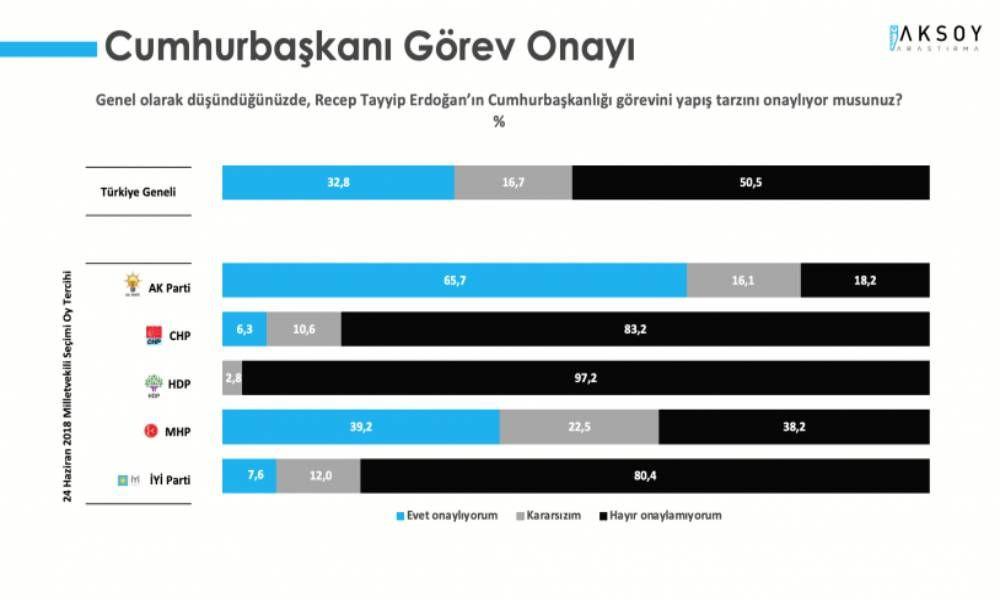 Aksoy anketi: Cumhur İttifakı yüzde 40'ın altında - Sayfa 2
