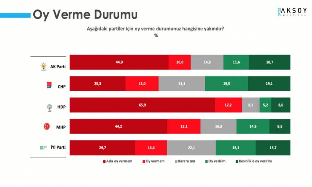Aksoy anketi: Cumhur İttifakı yüzde 40'ın altında - Sayfa 3