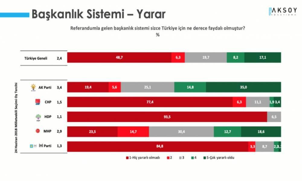 Aksoy anketi: Cumhur İttifakı yüzde 40'ın altında - Sayfa 4