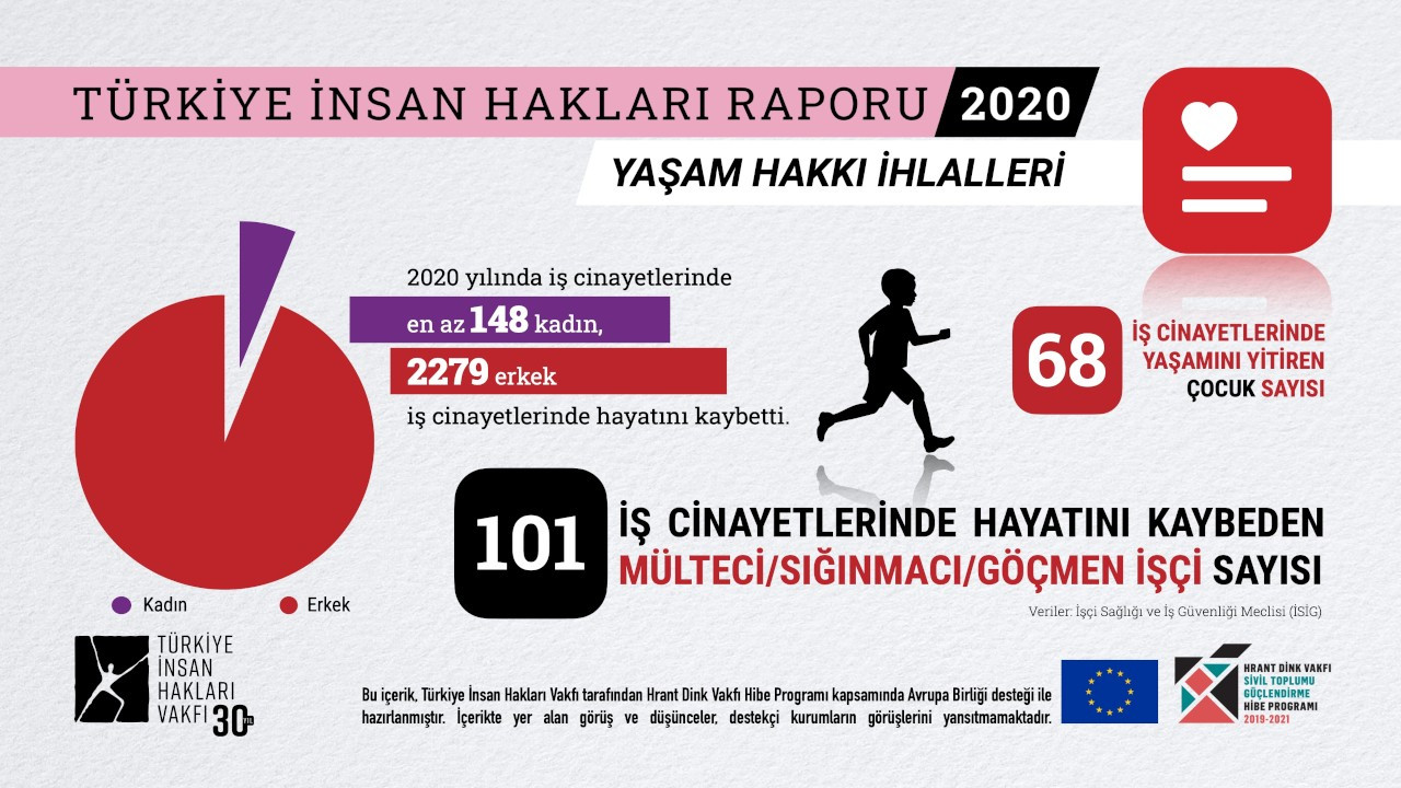 TİHV, 2020 yılı Türkiye İnsan Hakları Raporu'nu yayınladı
