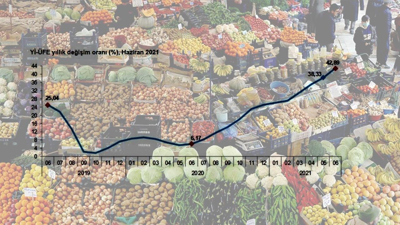 Üretici enflasyonu yüzde 42,89'a yükseldi