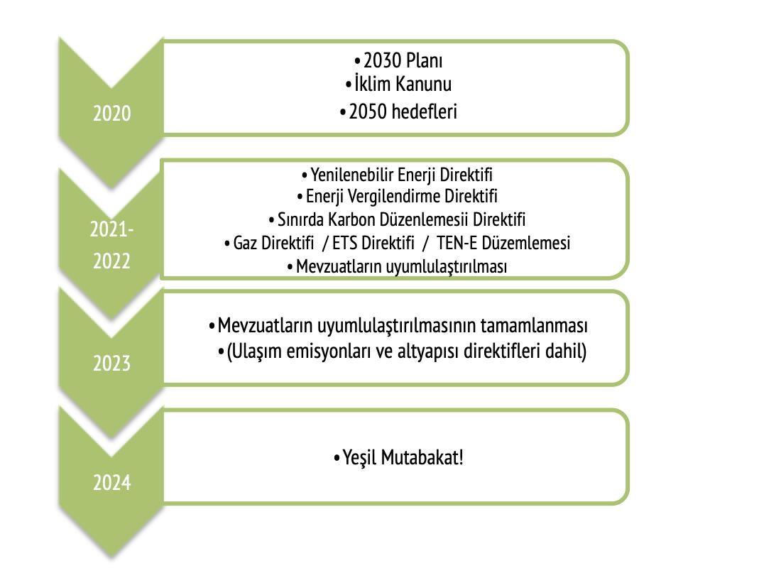 AB'nin Yeşil Mutabakatı kronolojisi