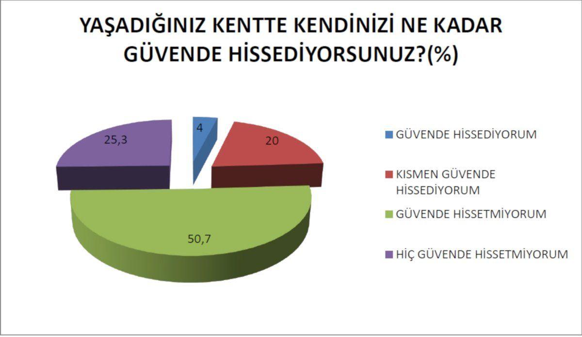 Diyarbakır anketi: 'Kendimi çok güvende hissediyorum' diyen çıkmadı - Sayfa 3