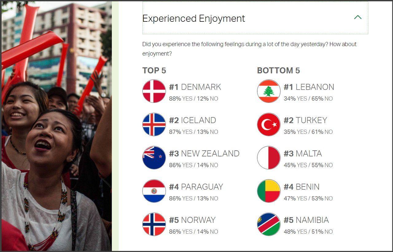Gallup araştırması: En az gülen ülke Türkiye - Sayfa 4