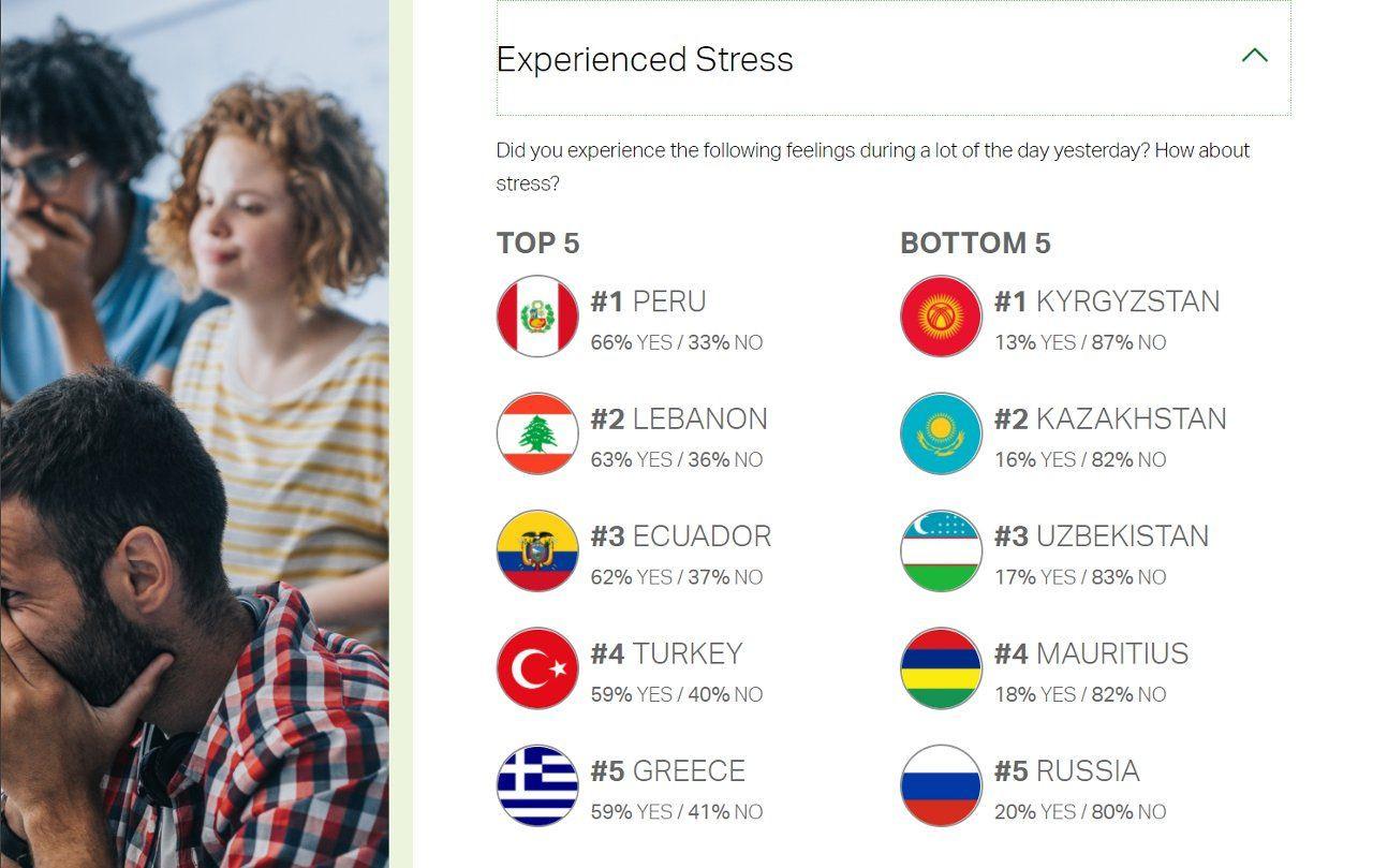 Gallup araştırması: En az gülen ülke Türkiye - Sayfa 3