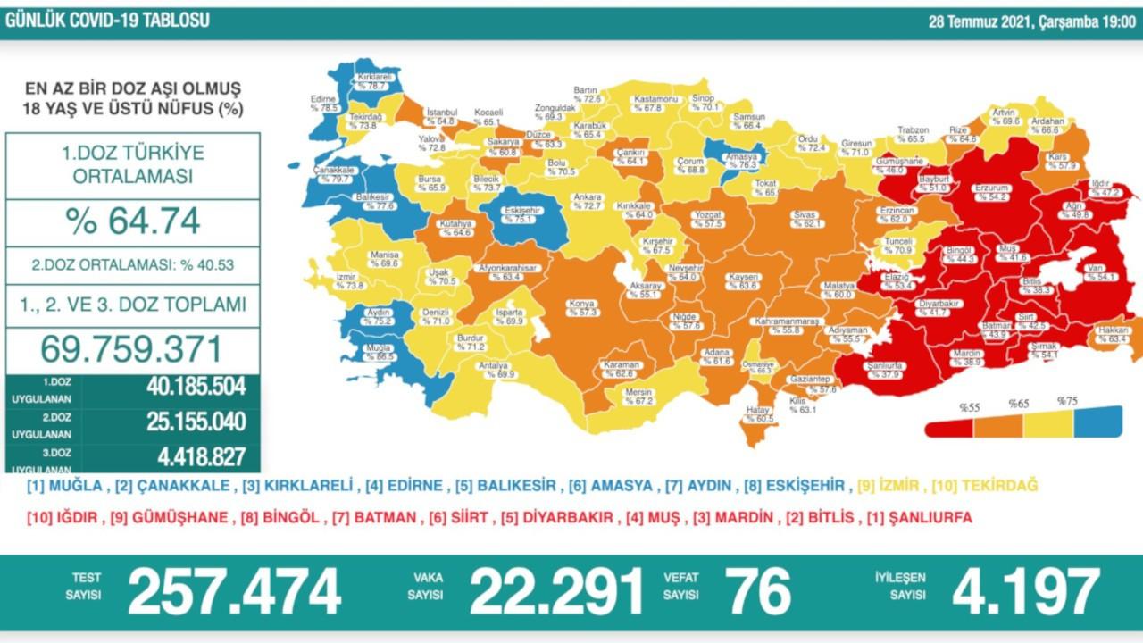 Bakan Koca: Aydın ve Eskişehir mavi, Aksaray turuncu kategoriye geçti