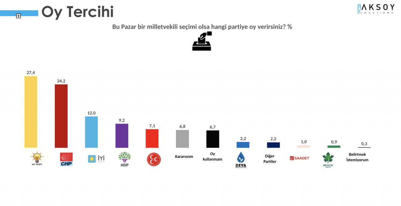 Seçim anketi: CHP ile AK Parti arasındaki fark 3 puana indi - Sayfa 2