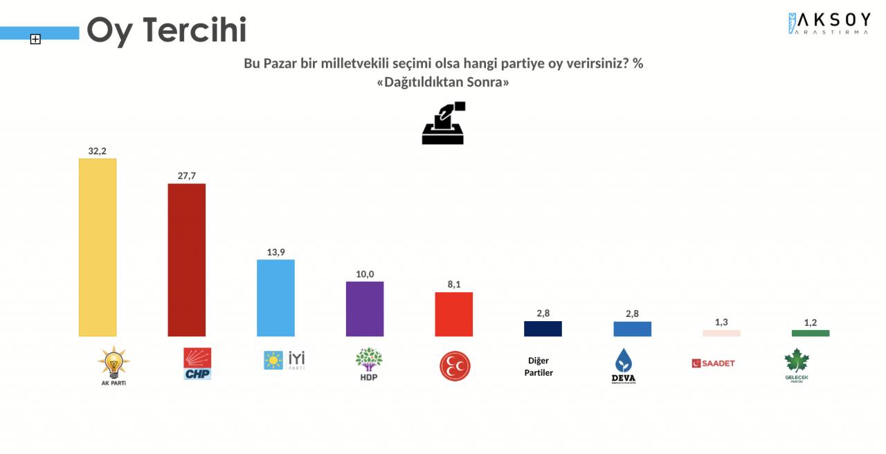 Seçim anketi: CHP ile AK Parti arasındaki fark 3 puana indi - Sayfa 3