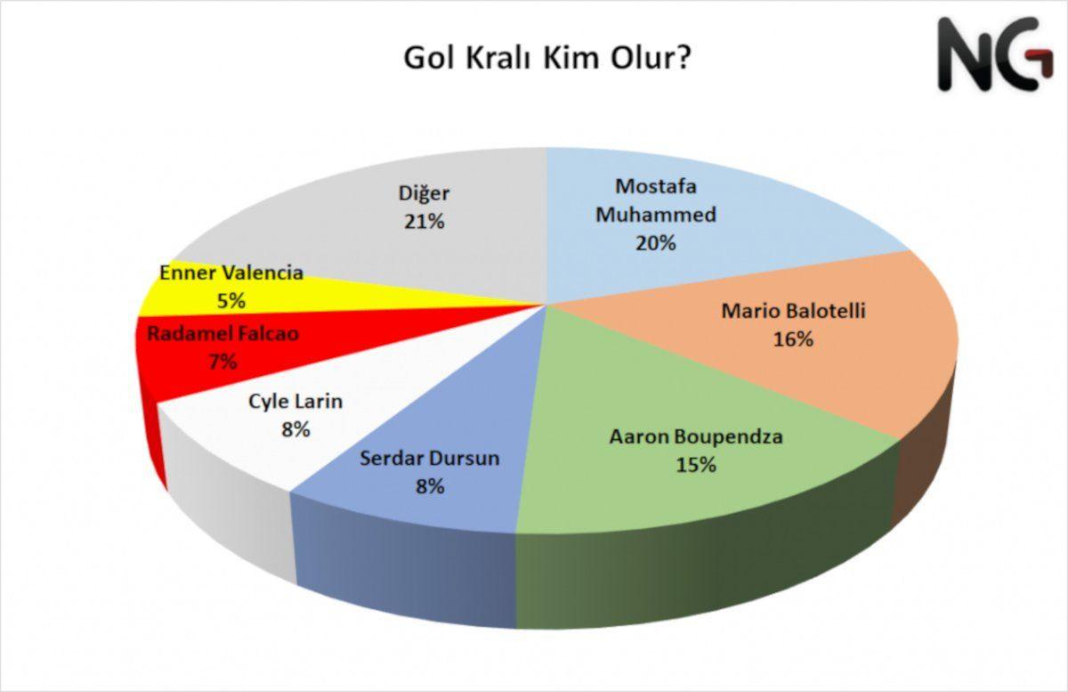 Süper Lig anketi: Şampiyonluk adaylarında ilk iki sıra Beşiktaş ve Fenerbahçe'nin - Sayfa 4