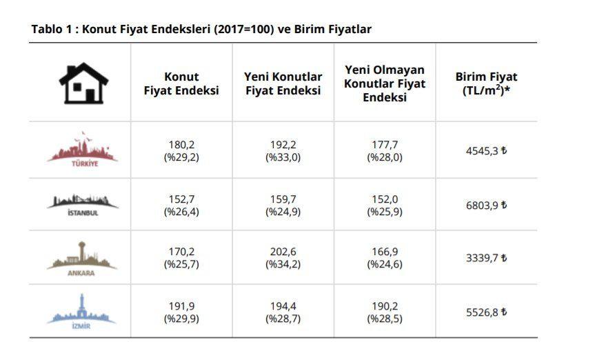 Konut fiyatları en çok İzmir'de arttı - Sayfa 3