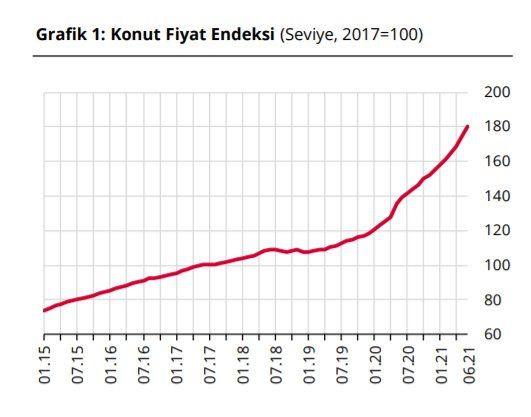 Konut fiyatları en çok İzmir'de arttı - Sayfa 4
