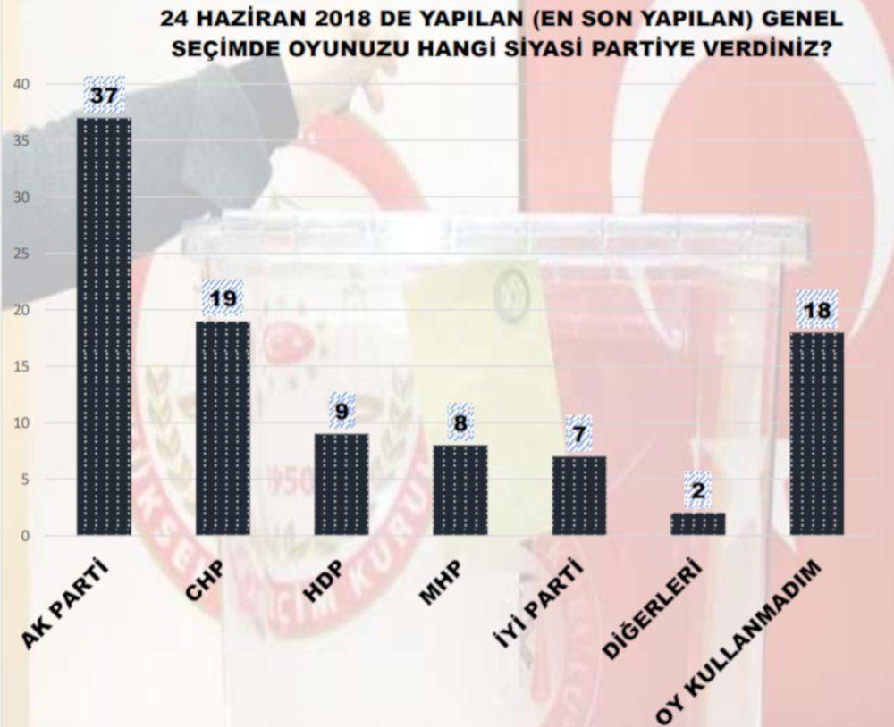 MAK'ın seçim anketi: İYİ Parti, Gelecek, DEVA yükselişte - Sayfa 2