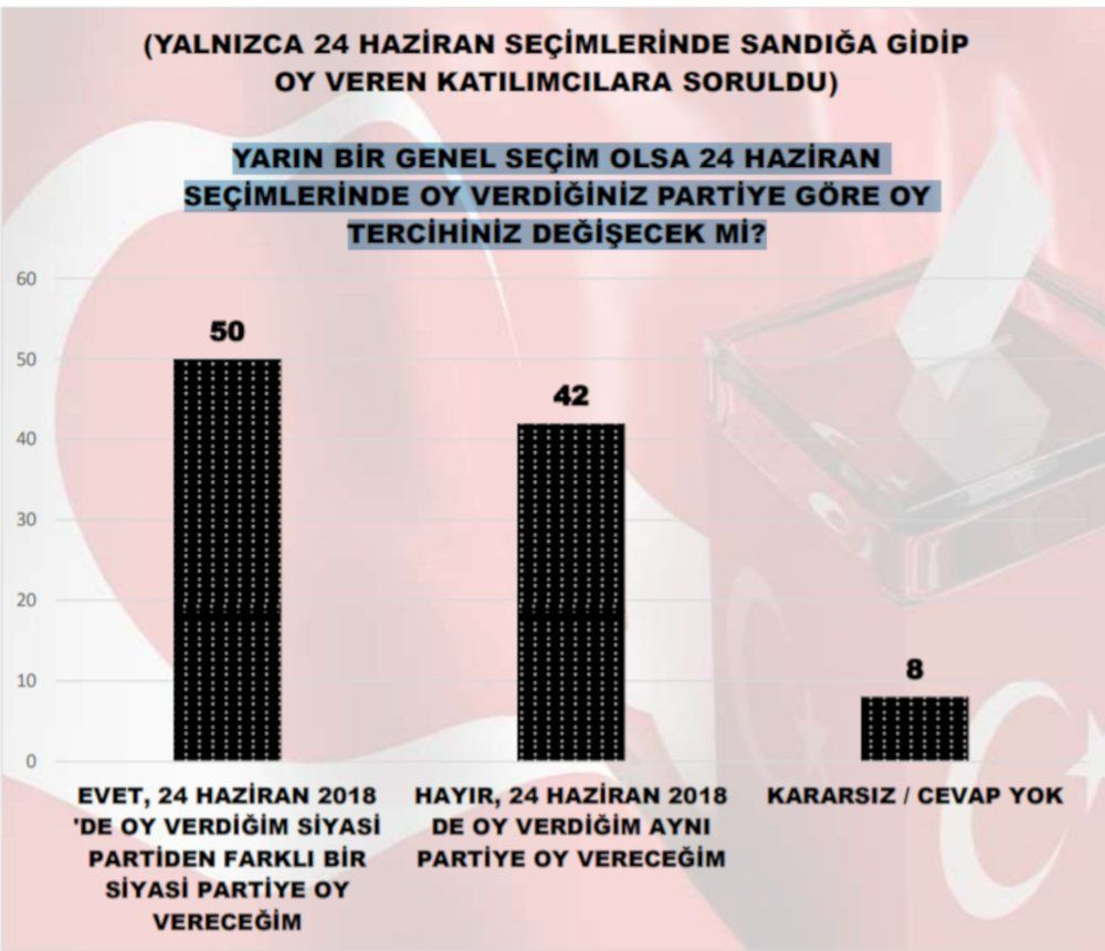 MAK'ın seçim anketi: İYİ Parti, Gelecek, DEVA yükselişte - Sayfa 3