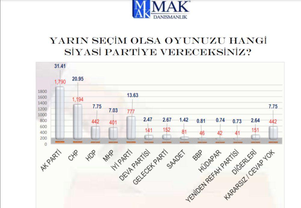 MAK'ın seçim anketi: İYİ Parti, Gelecek, DEVA yükselişte - Sayfa 4