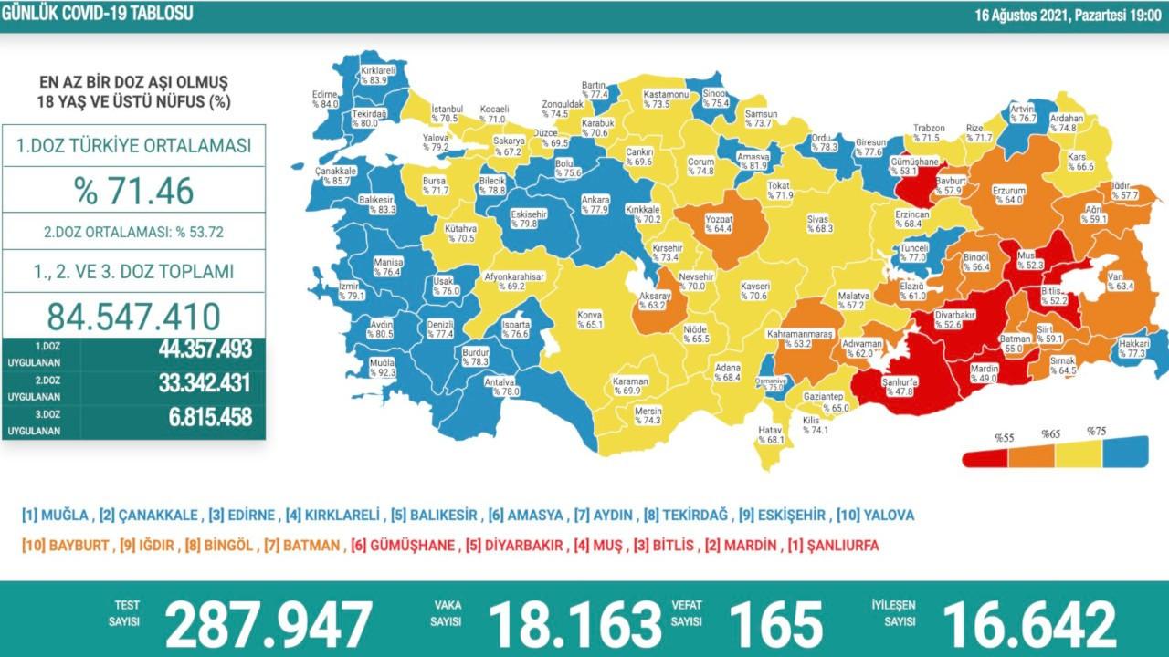 Batman turuncu, Sinop ve Osmaniye mavi kategoriye geçti