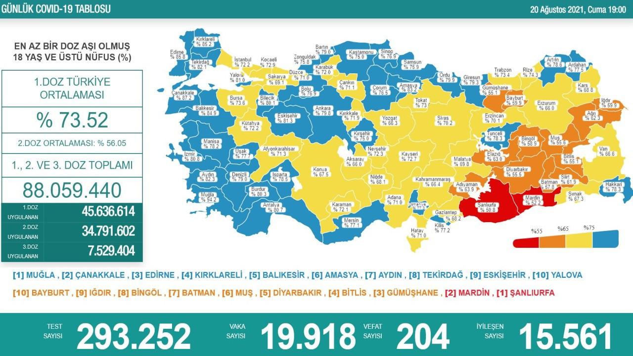 Kastamonu - Kırşehir mavi, Urfa - Mardin ise kırmızı kategoride