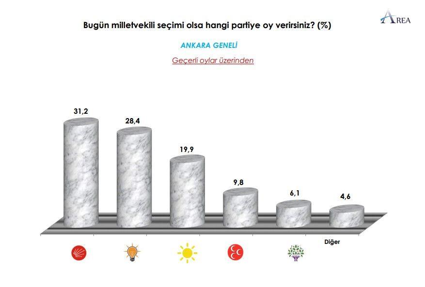 Ankara anketi: CHP birinci parti, İYİ Parti yüzde 20 bandında - Sayfa 1
