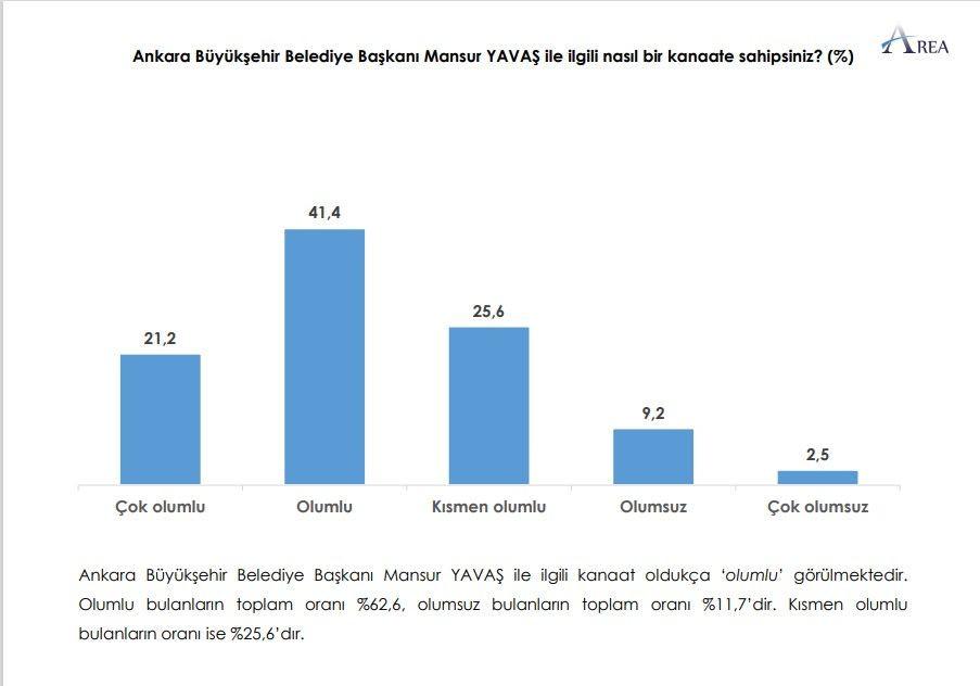 Ankara anketi: CHP birinci parti, İYİ Parti yüzde 20 bandında - Sayfa 3
