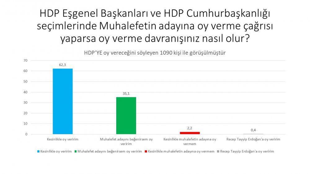HDP anketinde 'Demirtaş' ve 'Erdoğan' yanıtı - Sayfa 3