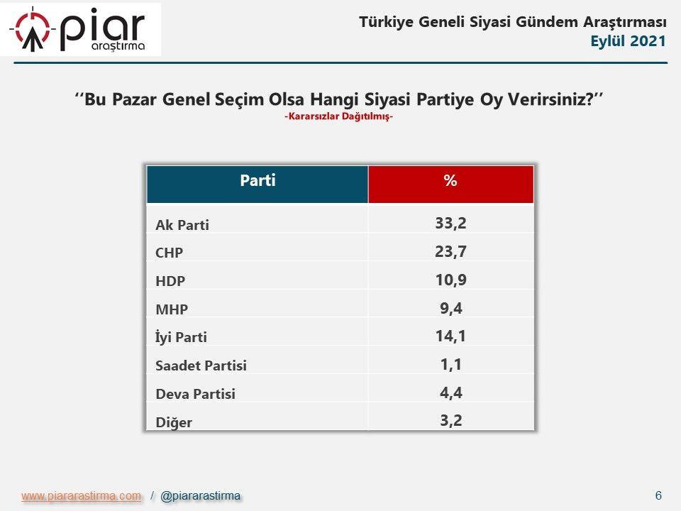 Piar seçmen anketi açıklandı: Dengeler değişiyor - Sayfa 3