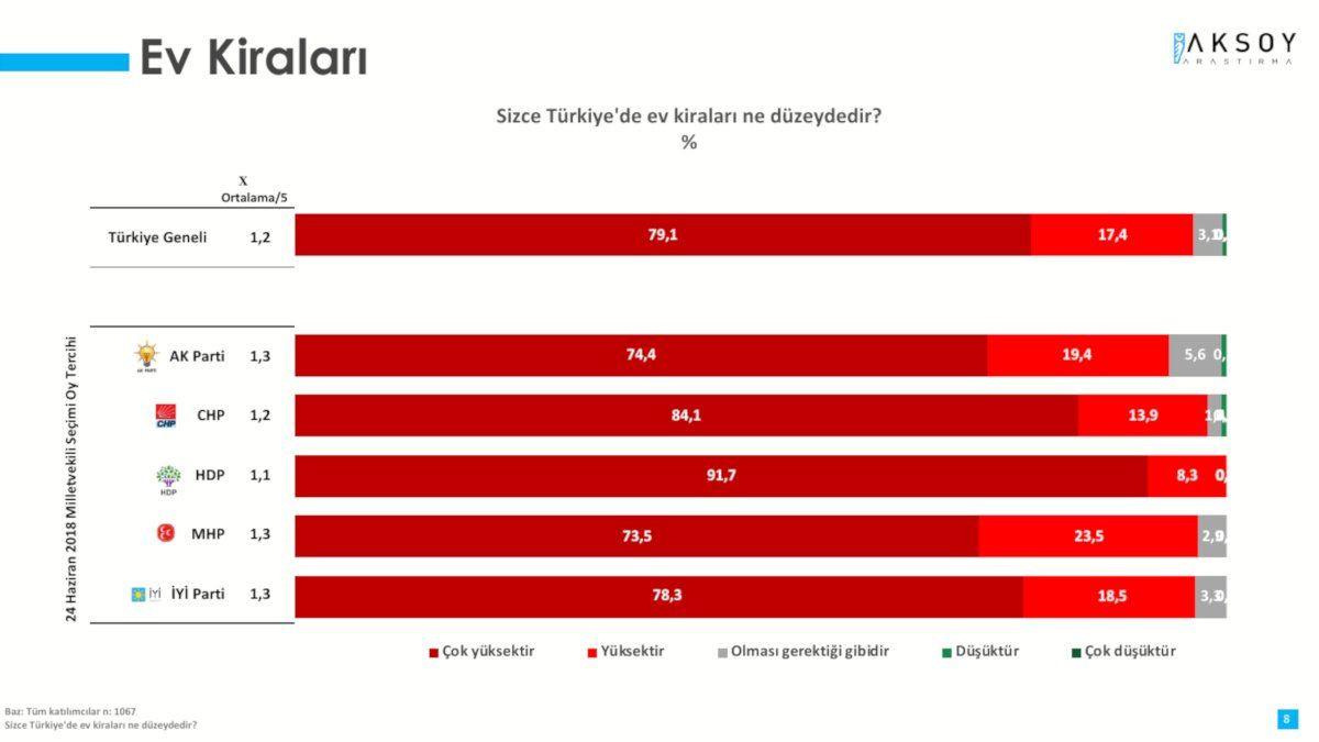 Anket sonucu: Tüm Türkiye ev kiralarından şikayetçi - Sayfa 4