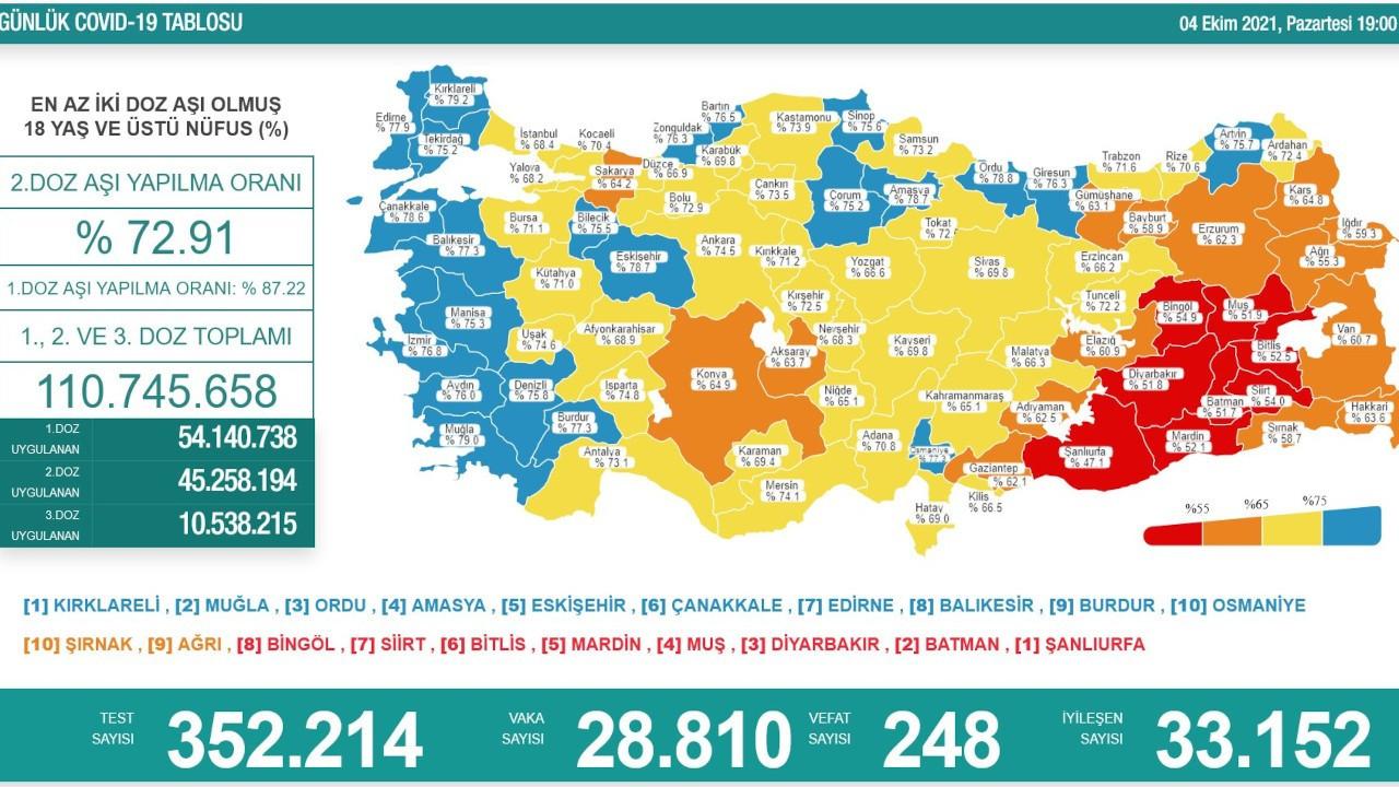 Çorum ve Tekirdağ Covid-19 risk haritasında 'mavi' kategoriye geçti
