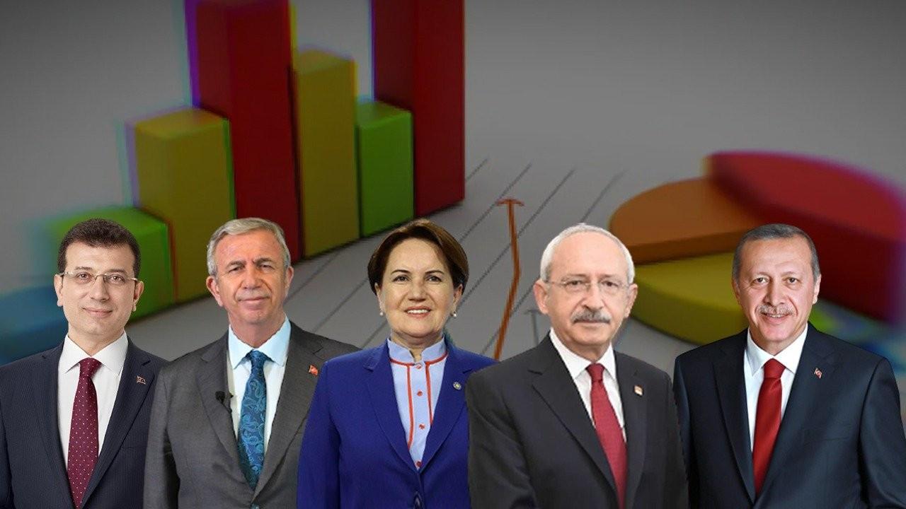 Seçim anketi: Erdoğan'a karşı dört aday kazanıyor