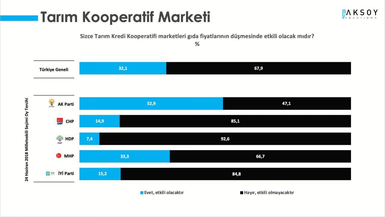 AK Parti ve CHP arasındaki fark yüzde 3'e düştü - Sayfa 4
