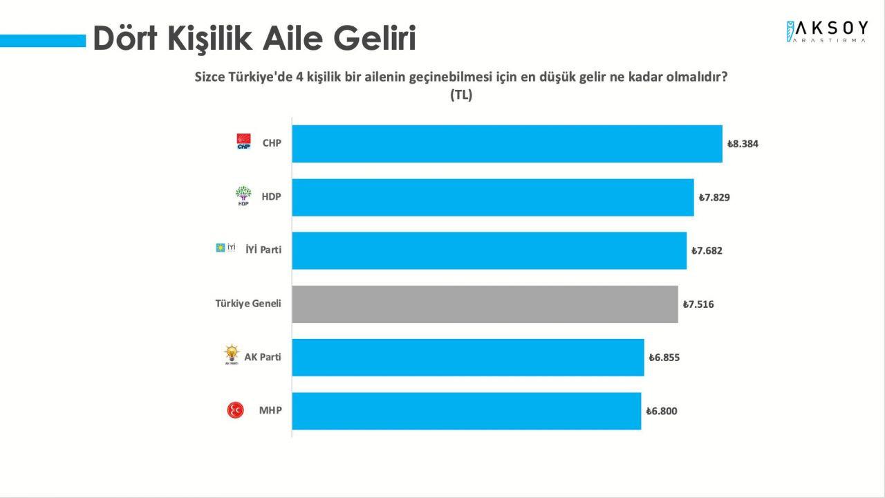 AK Parti ve CHP arasındaki fark yüzde 3'e düştü - Sayfa 1
