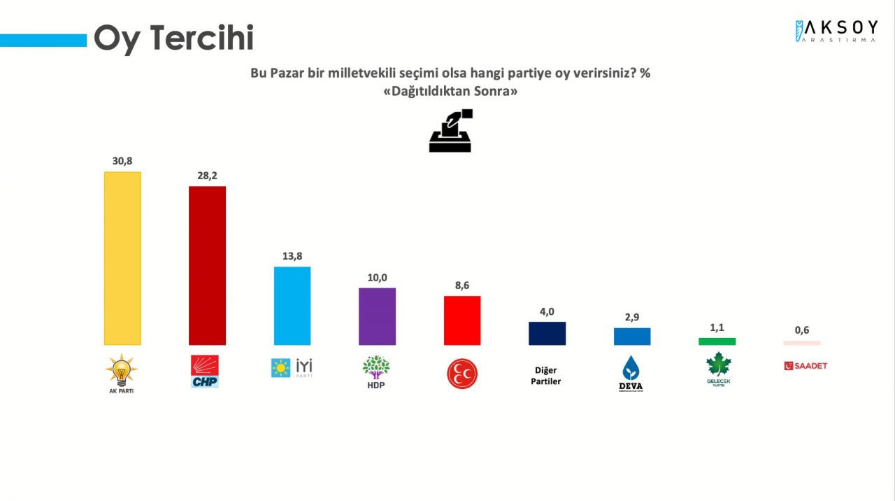 AK Parti ve CHP arasındaki fark yüzde 3'e düştü - Sayfa 3