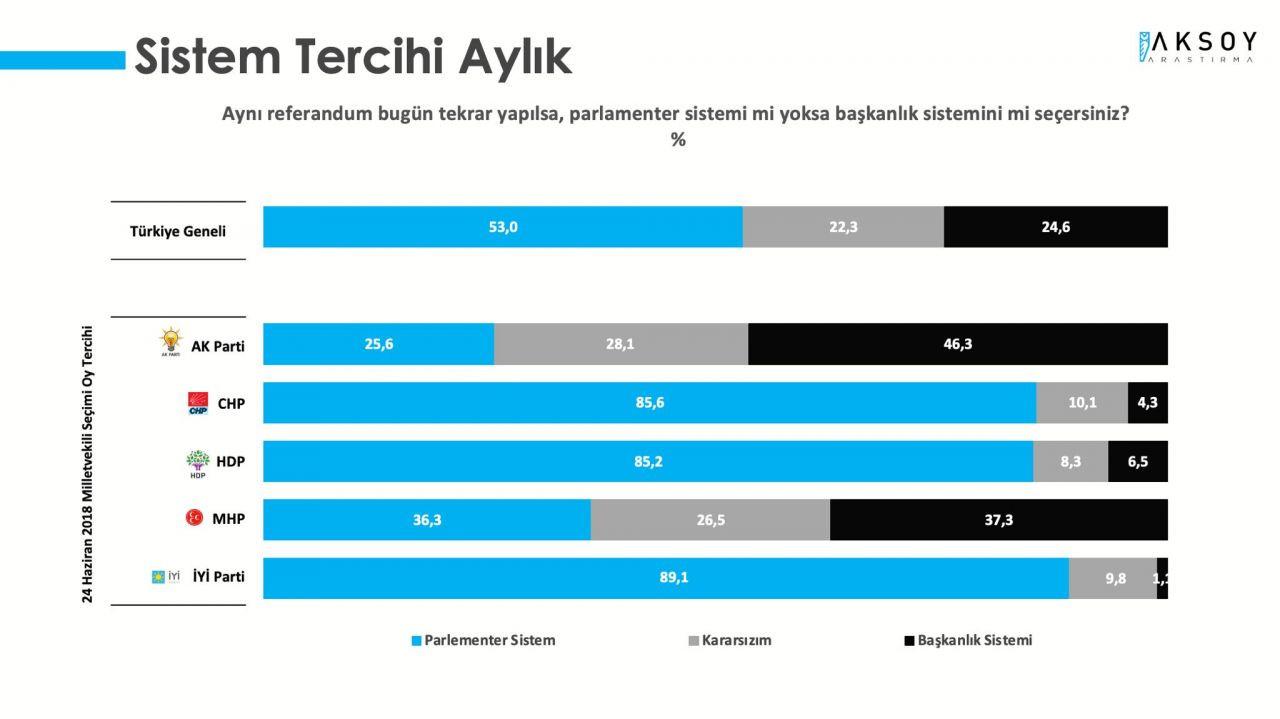 AK Parti ve CHP arasındaki fark yüzde 3'e düştü - Sayfa 2